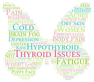 Thyroid Issues Word Cloud